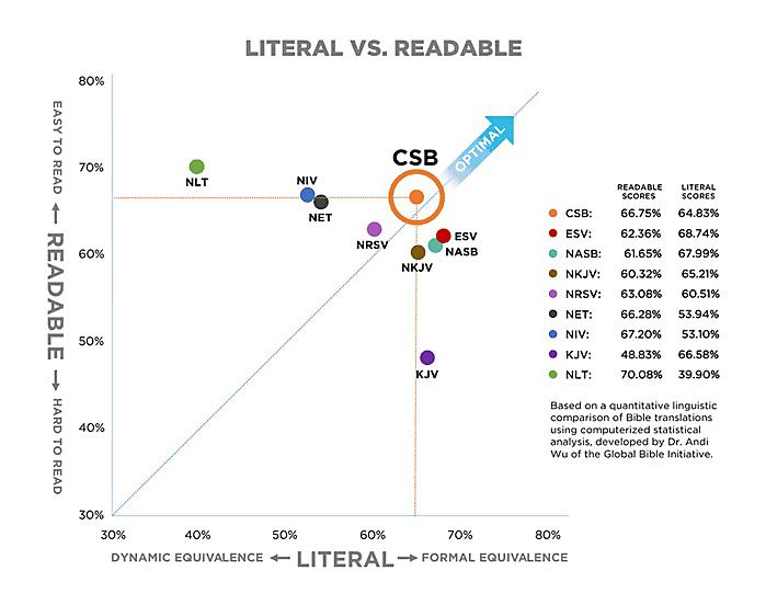 CSB-GBI-Chart-FINAL-699px